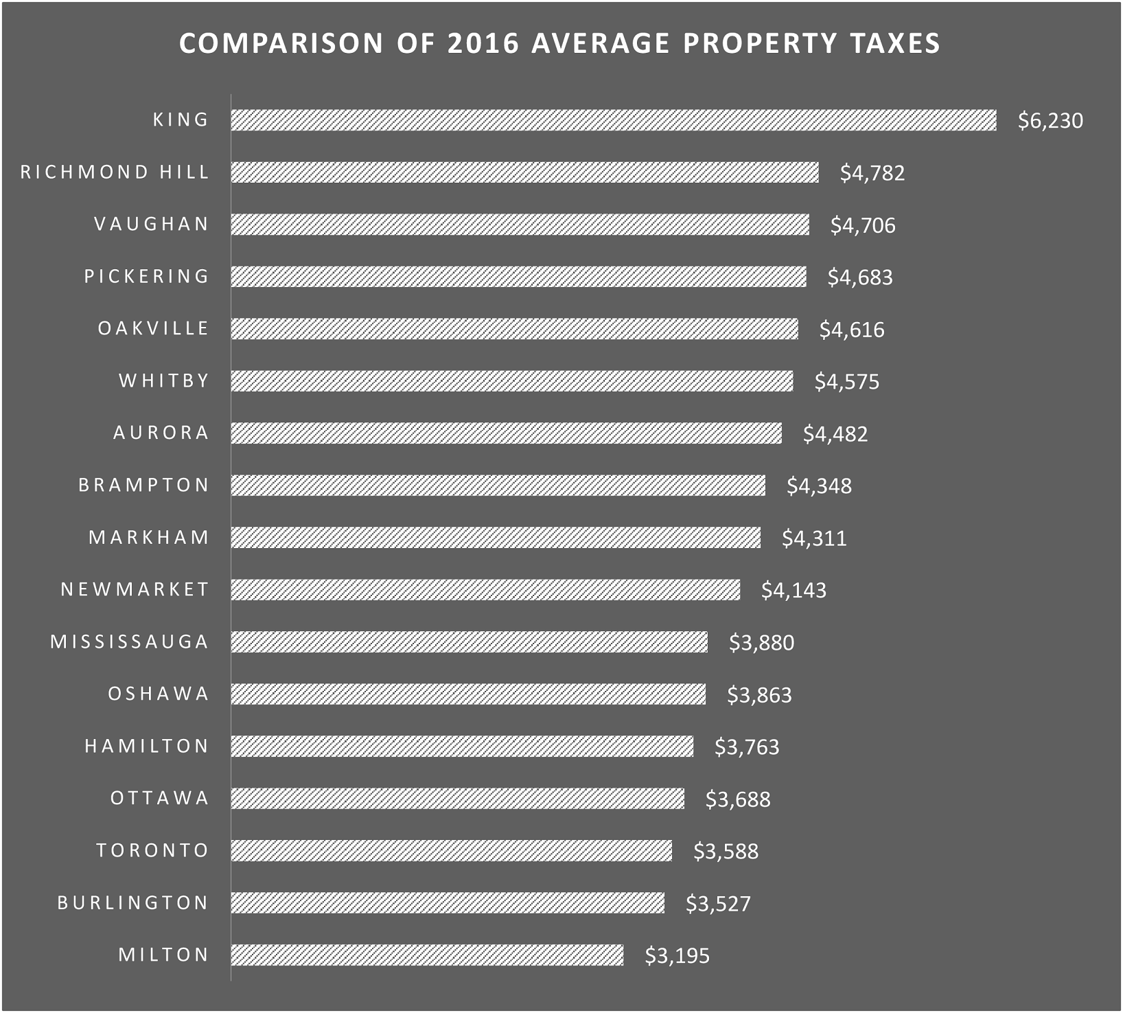 Toronto Property Taxes Among the Lowest