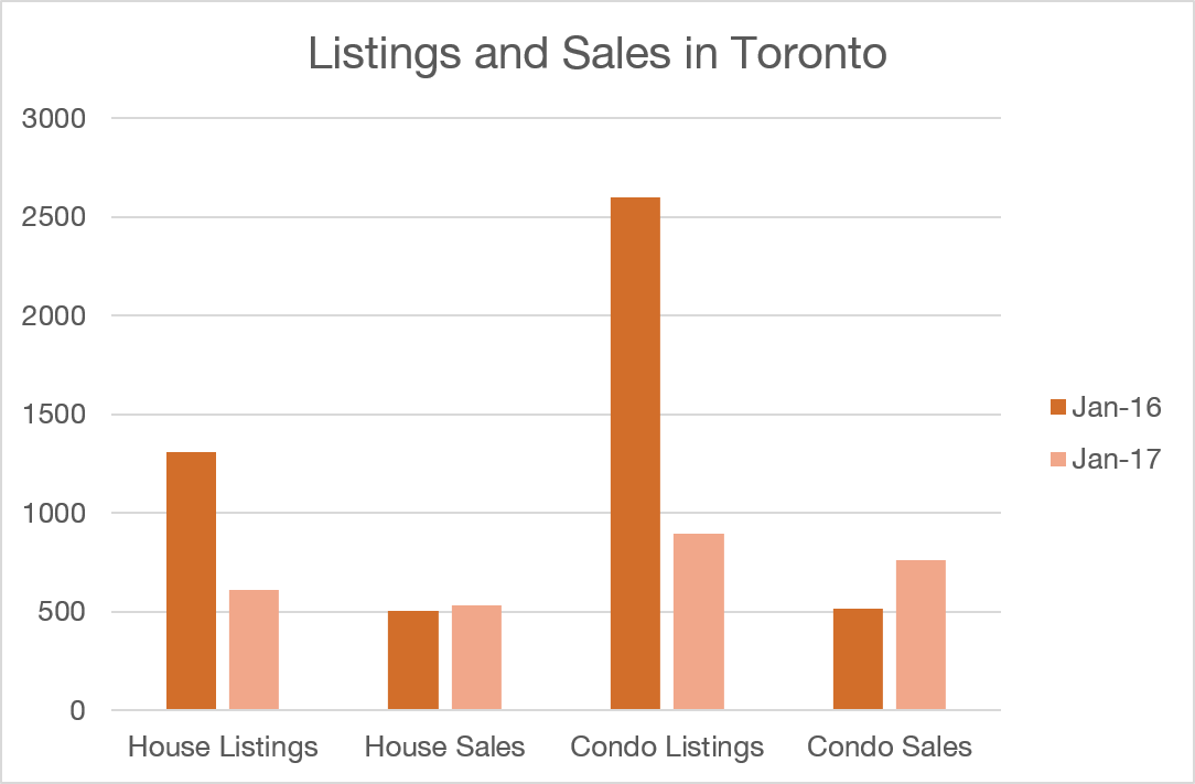 Houses and Condos: Listings/Sales in Toronto