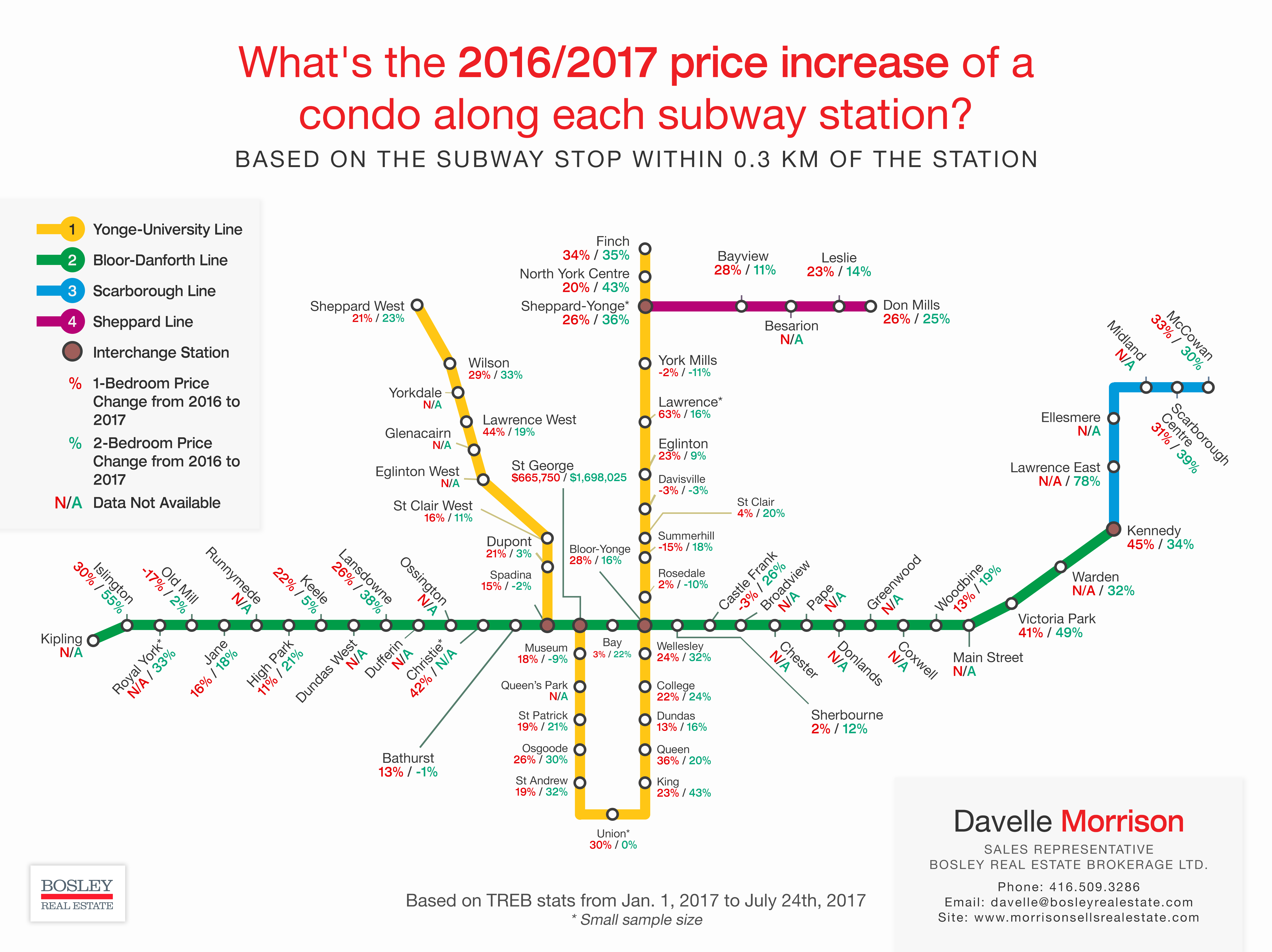 Price Increase of Condos Along TTC Stations