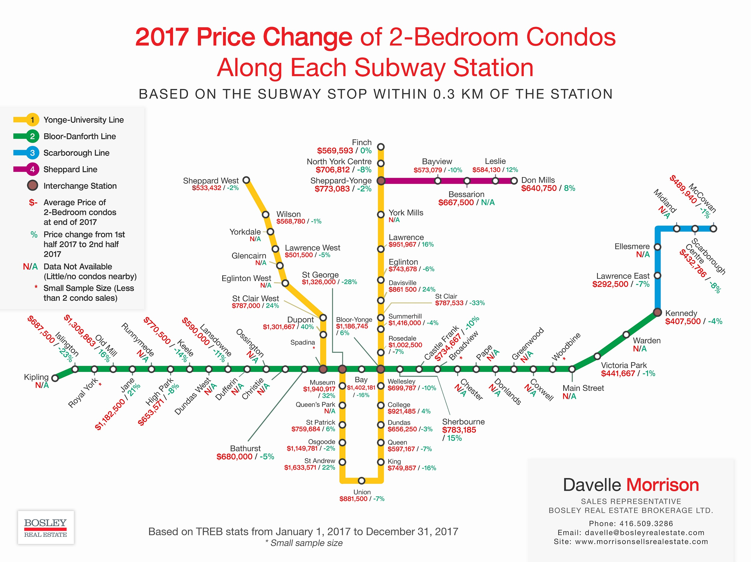 2017 Price Change For 2 Bedroom Condos Near TTC Stations