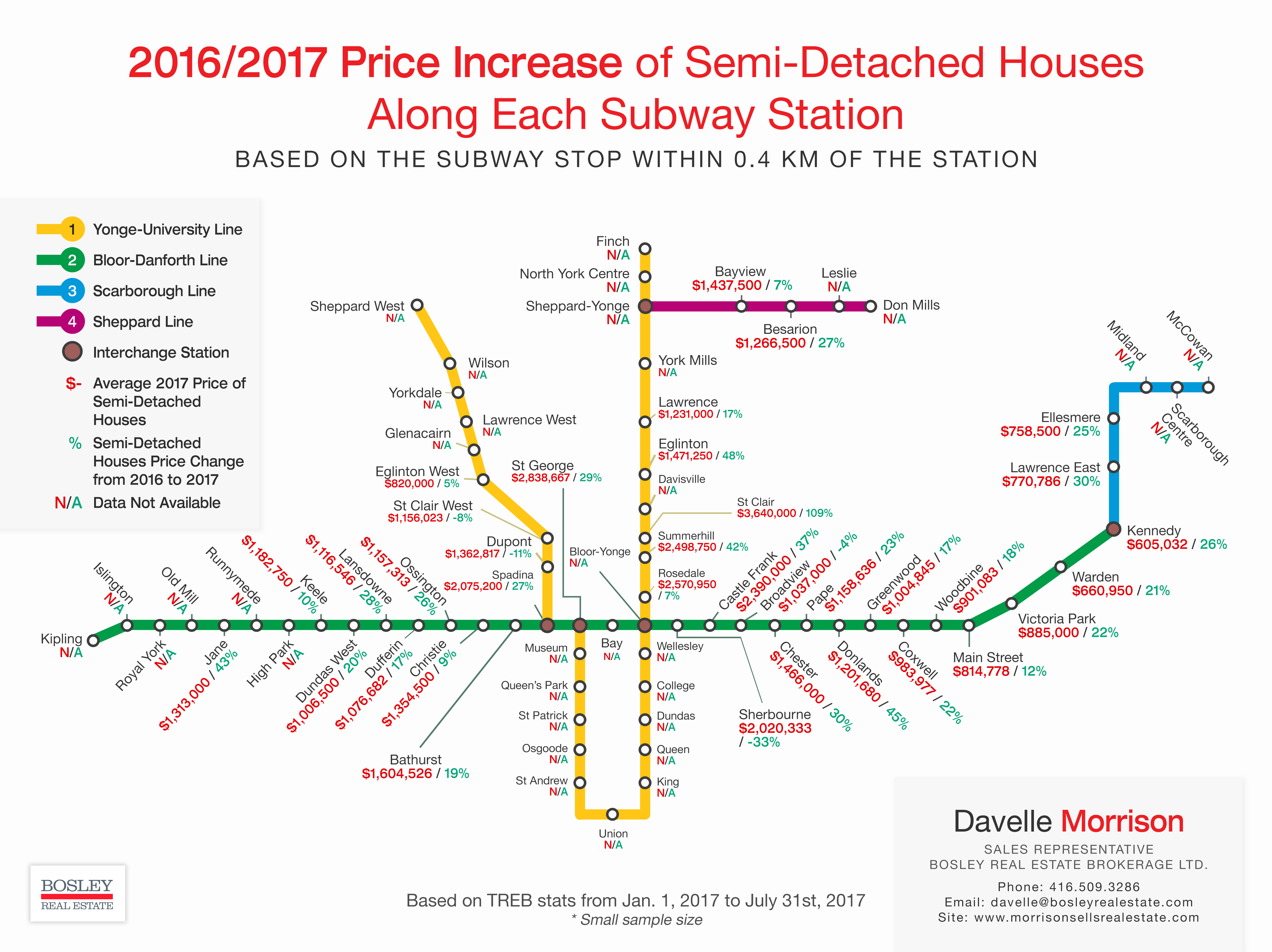 Value of Semi-Detached Houses Along TTC Subway Stations