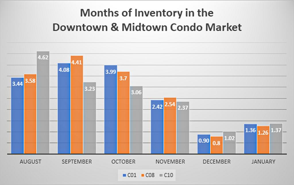 Toronto Condo Market Inventory